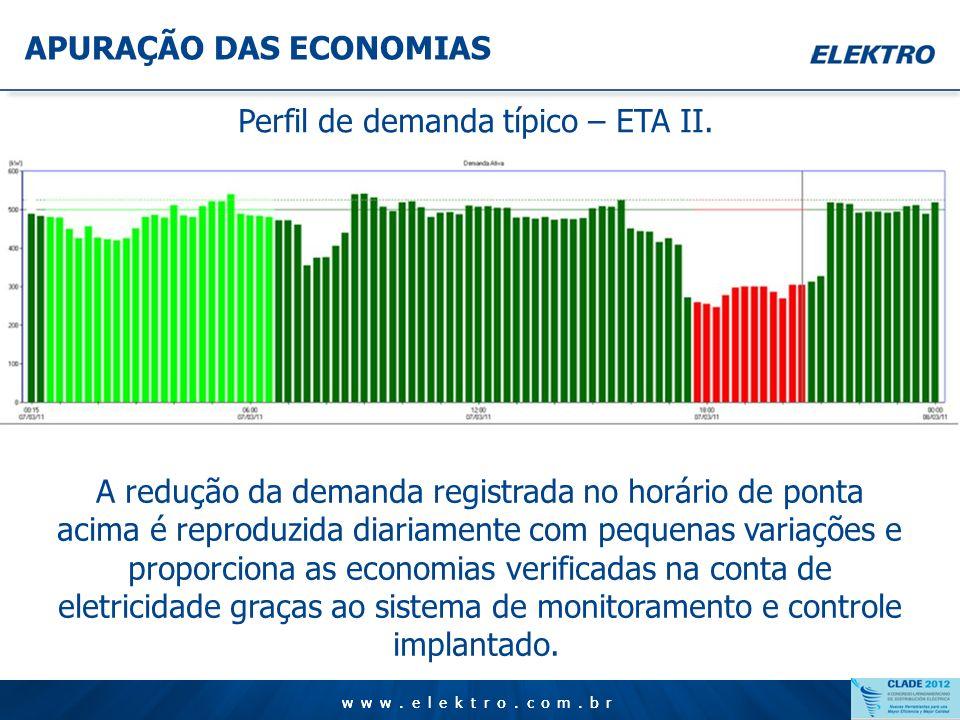 www.elektro.com.br APURAÇÃO DAS ECONOMIAS www.elektro.com.br Perfil de demanda típico – Captação ETA II. Por este gráfico obtido através do sistema de