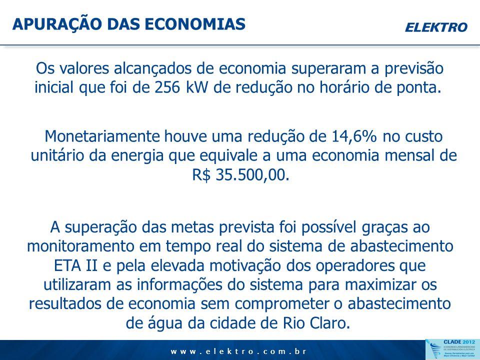 www.elektro.com.br APURAÇÃO DAS ECONOMIAS www.elektro.com.br Perfil de demanda típico – ETA II. A redução da demanda registrada no horário de ponta ac