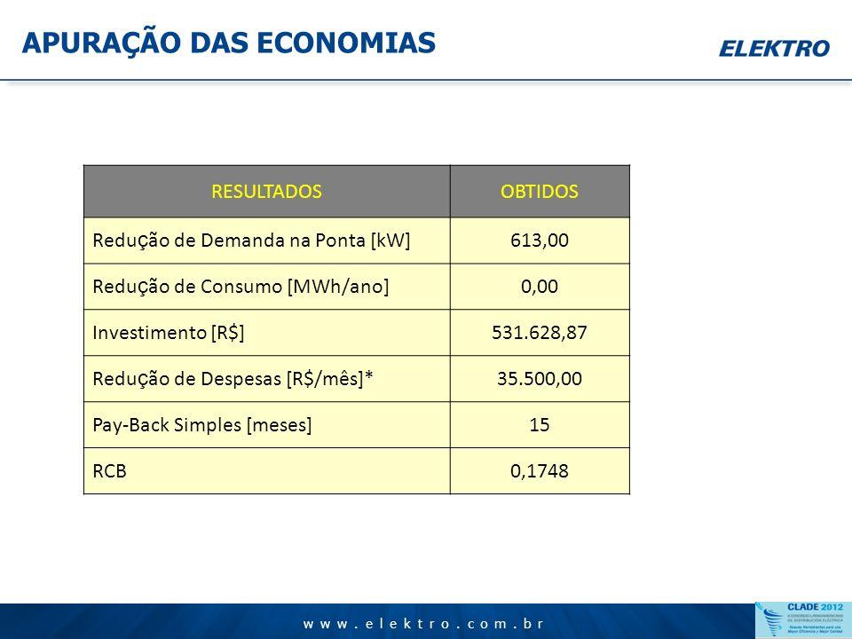 www.elektro.com.br APURAÇÃO DAS ECONOMIAS www.elektro.com.br Os valores alcançados de economia superaram a previsão inicial que foi de 256 kW de reduç