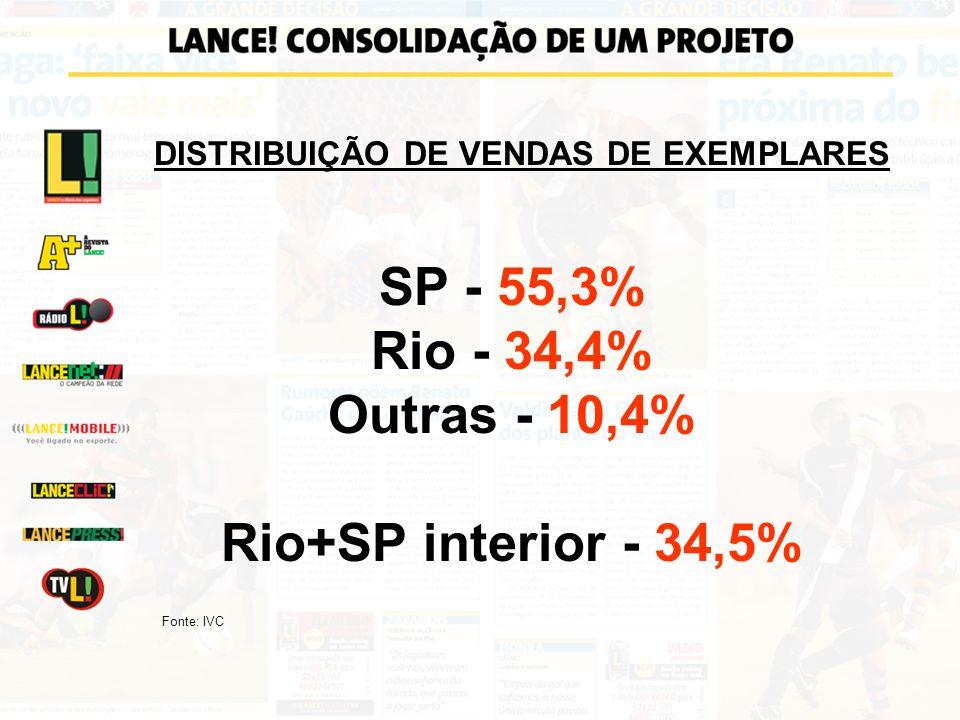 DISTRIBUIÇÃO DE VENDAS DE EXEMPLARES SP - 55,3% Rio - 34,4% Outras - 10,4% Rio+SP interior - 34,5% Fonte: IVC