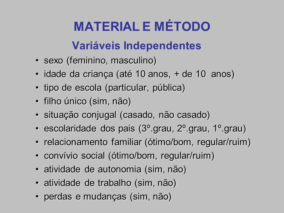 Variáveis Independentes sexo (feminino, masculino)sexo (feminino, masculino) idade da criança (até 10 anos, + de 10 anos)idade da criança (até 10 anos