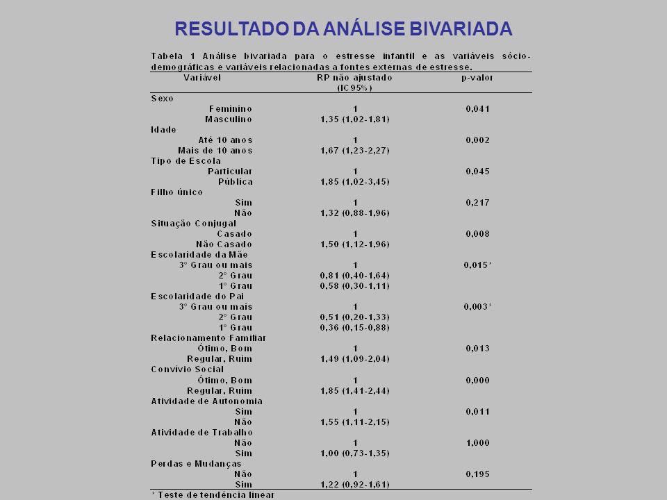 RESULTADO DA ANÁLISE BIVARIADA
