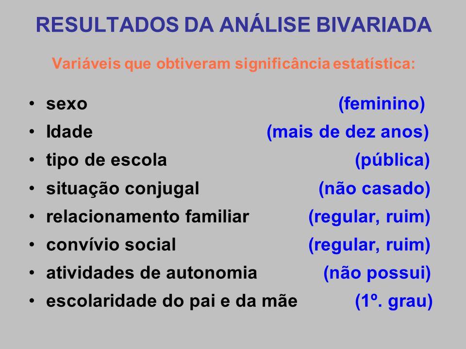 RESULTADOS DA ANÁLISE BIVARIADA Variáveis que obtiveram significância estatística: sexo (feminino) Idade (mais de dez anos) tipo de escola (pública) s