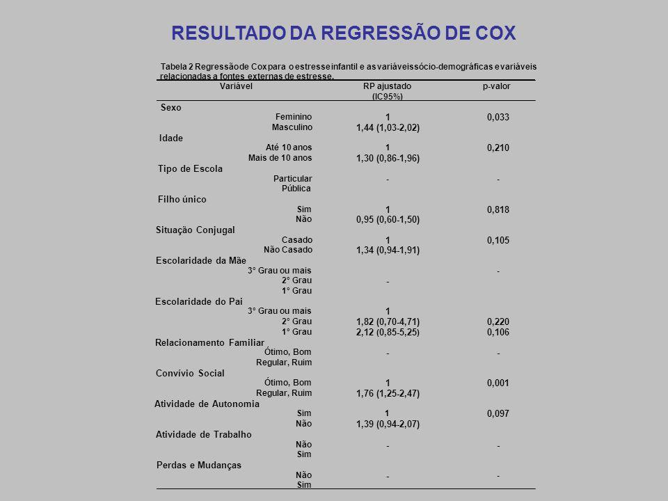 VariávelRP ajustado p-valor (IC95%) Sexo Feminino 10,033 Masculino 1,44 (1,03-2,02) Idade Até 10 anos1 0,210 Mais de 10 anos 1,30 (0,86-1,96) Tipo de