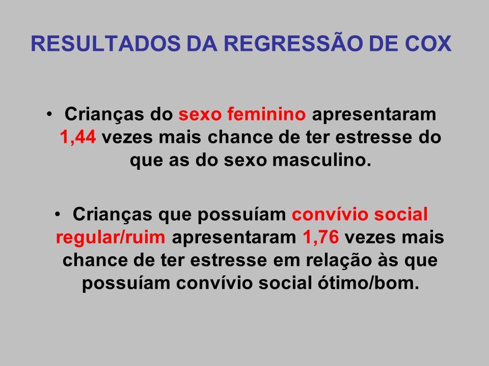 RESULTADOS DA REGRESSÃO DE COX Crianças do sexo feminino apresentaram 1,44 vezes mais chance de ter estresse do que as do sexo masculino. Crianças que