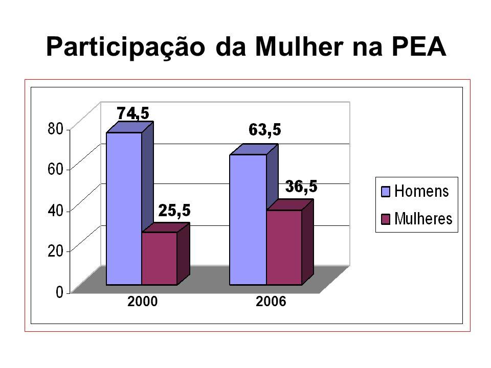 Participação da Mulher na PEA 2000 2006
