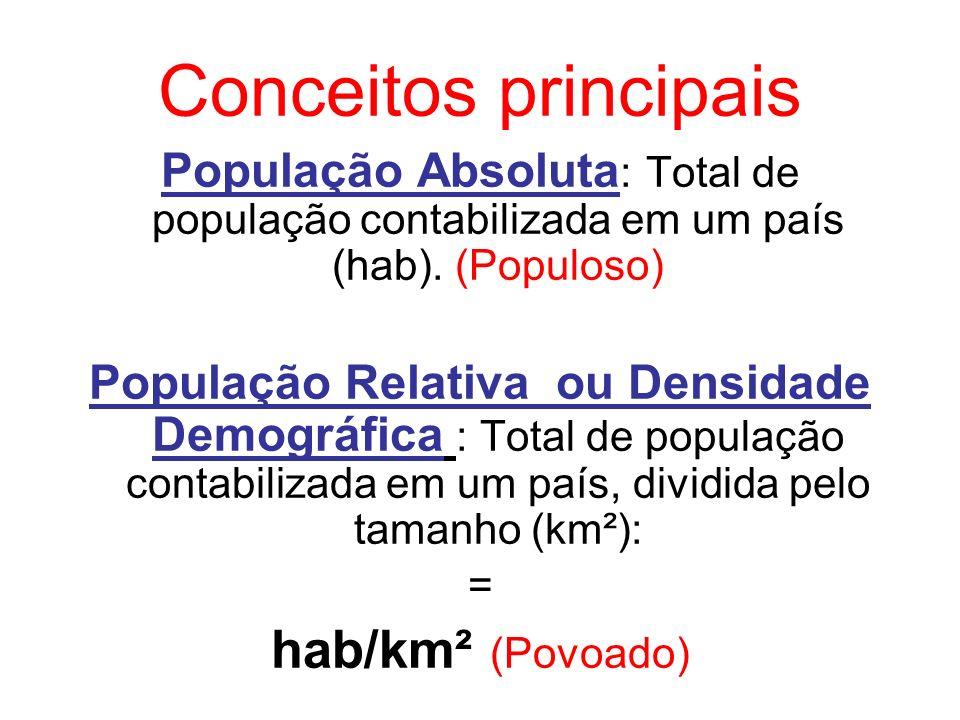 Conceitos principais População Absoluta : Total de população contabilizada em um país (hab). (Populoso) População Relativa ou Densidade Demográfica :