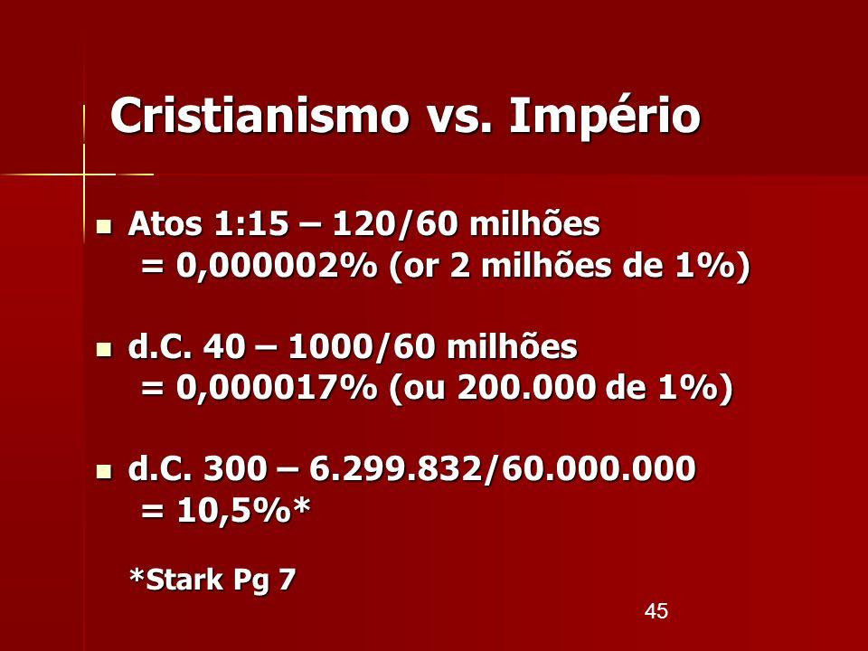 45 Cristianismo vs. Império Atos 1:15 – 120/60 milhões Atos 1:15 – 120/60 milhões = 0,000002% (or 2 milhões de 1%) d.C. 40 – 1000/60 milhões d.C. 40 –
