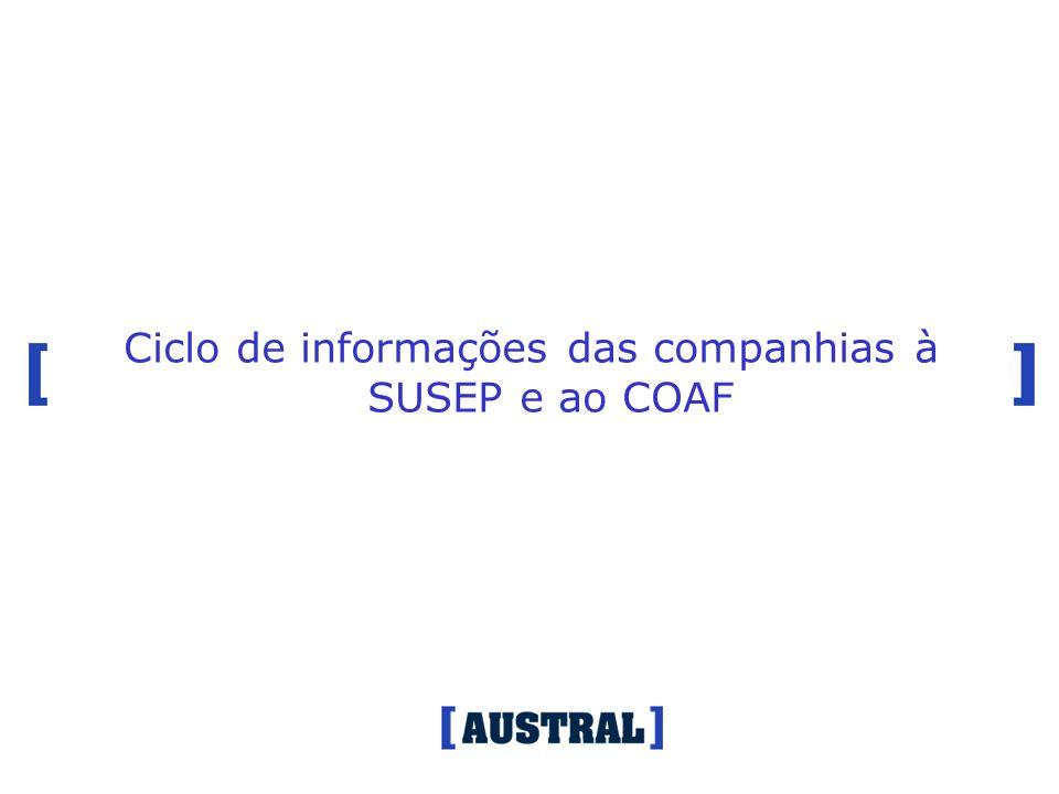 Ciclo de informações das companhias à SUSEP e ao COAF
