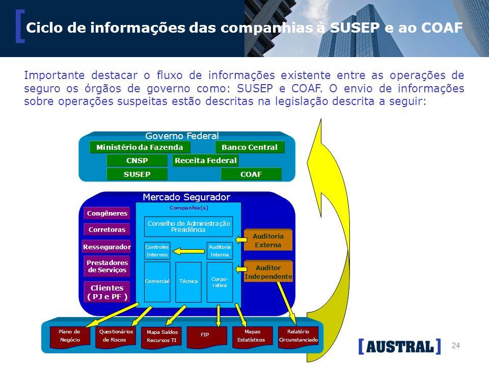 24 [ Ciclo de informações das companhias à SUSEP e ao COAF Importante destacar o fluxo de informações existente entre as operações de seguro os órgãos