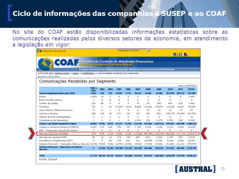 25 [ Ciclo de informações das companhias à SUSEP e ao COAF No site do COAF estão disponibilizadas informações estatísticas sobre as comunicações reali