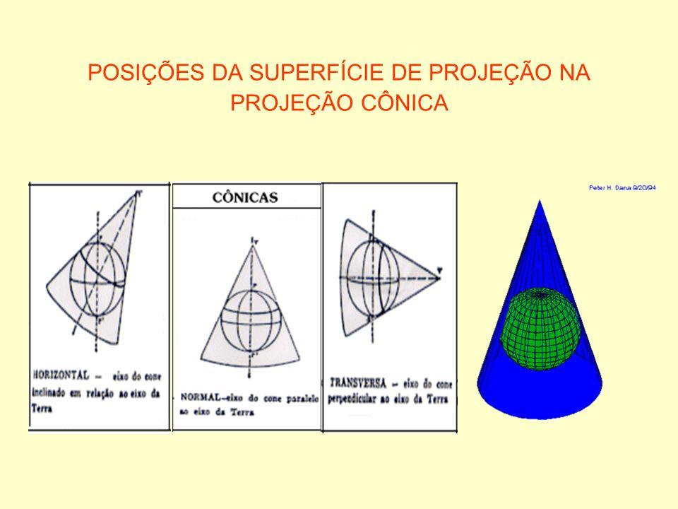 POSIÇÕES DA SUPERFÍCIE DE PROJEÇÃO NA PROJEÇÃO CÔNICA