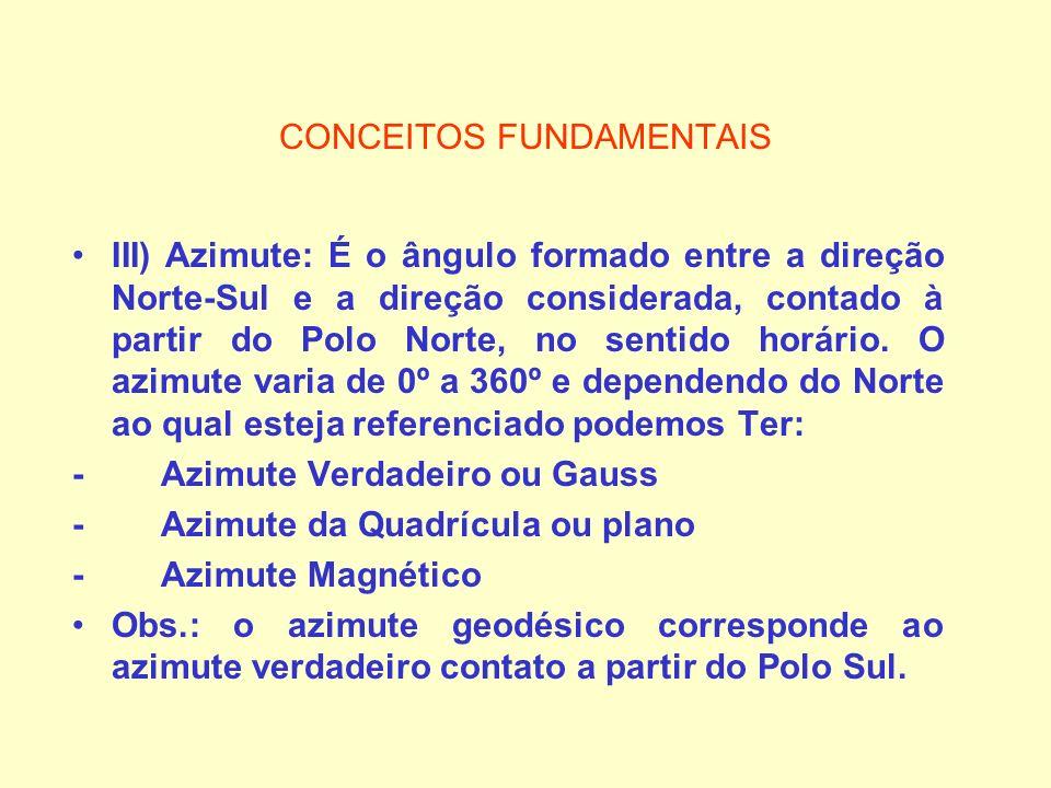 CONCEITOS FUNDAMENTAIS III) Azimute: É o ângulo formado entre a direção Norte-Sul e a direção considerada, contado à partir do Polo Norte, no sentido
