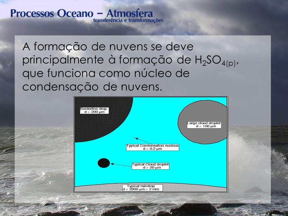 A formação de nuvens se deve principalmente à formação de H 2 SO 4(p), que funciona como núcleo de condensação de nuvens.