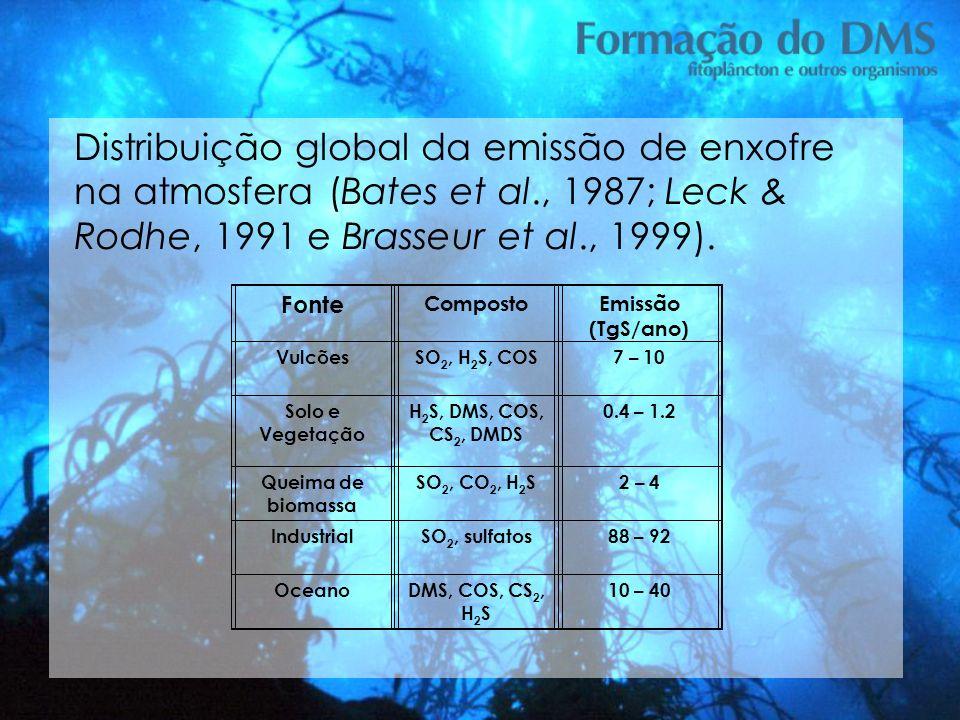Distribuição global da emissão de enxofre na atmosfera (Bates et al., 1987; Leck & Rodhe, 1991 e Brasseur et al., 1999). Fonte CompostoEmissão (TgS/an