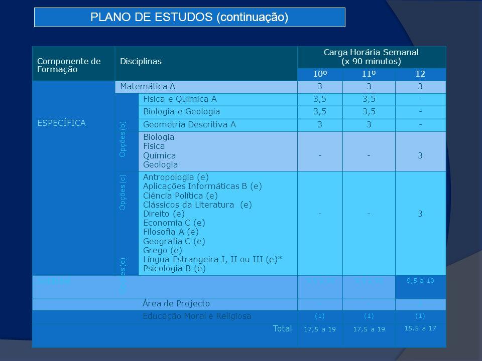 Componente de Formação Disciplinas Carga Horária Semanal (x 90 minutos) 10º11º12 ESPECÍFICA Matemática A333 Física e Química A3,5 - Biologia e Geologi