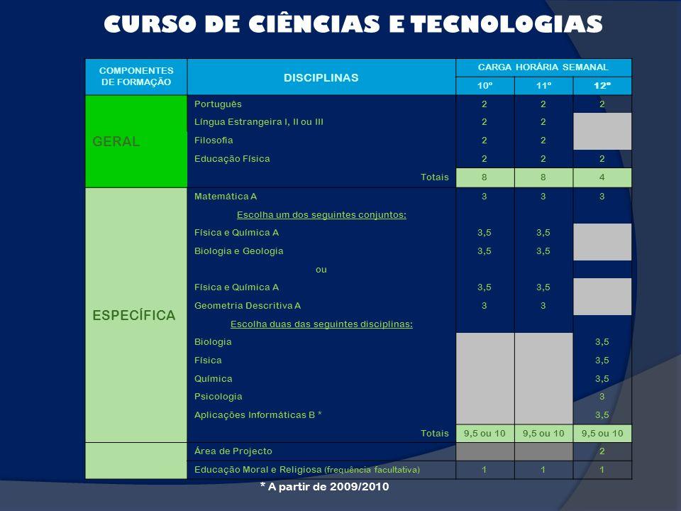 CURSO DE CIÊNCIAS E TECNOLOGIAS COMPONENTES DE FORMAÇÃO DISCIPLINAS CARGA HORÁRIA SEMANAL 10º11º12º GERAL Português222 Língua Estrangeira I, II ou III