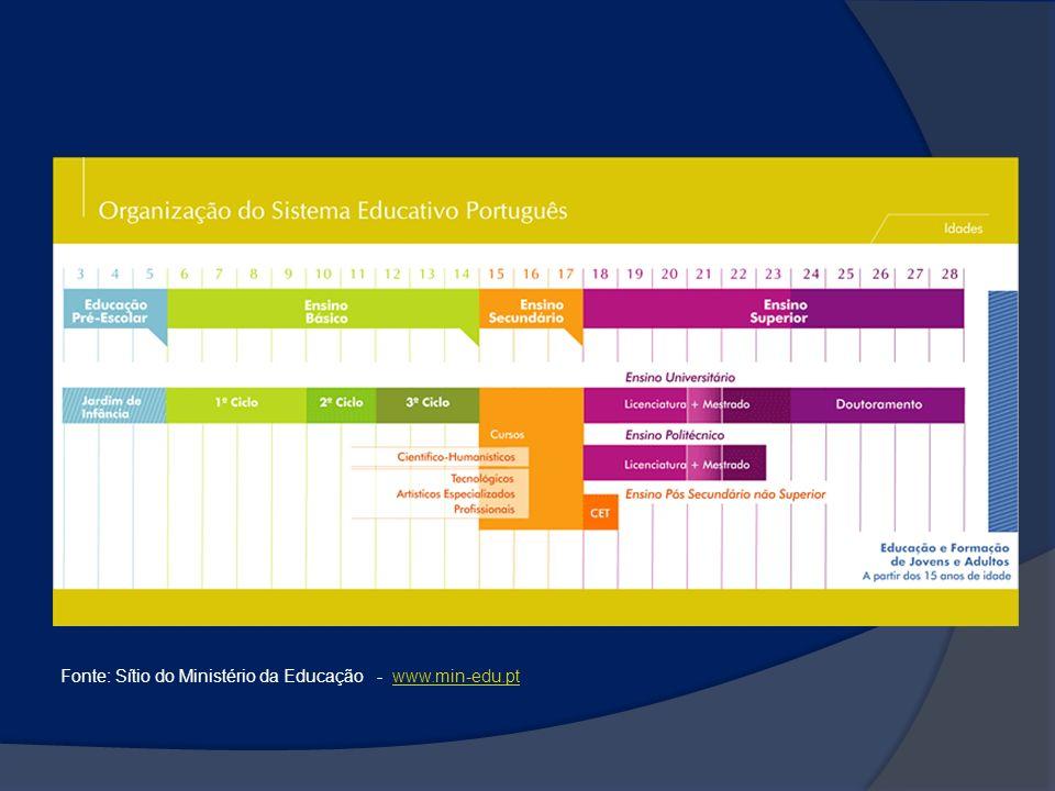 Fonte: Sítio do Ministério da Educação - www.min-edu.ptwww.min-edu.pt