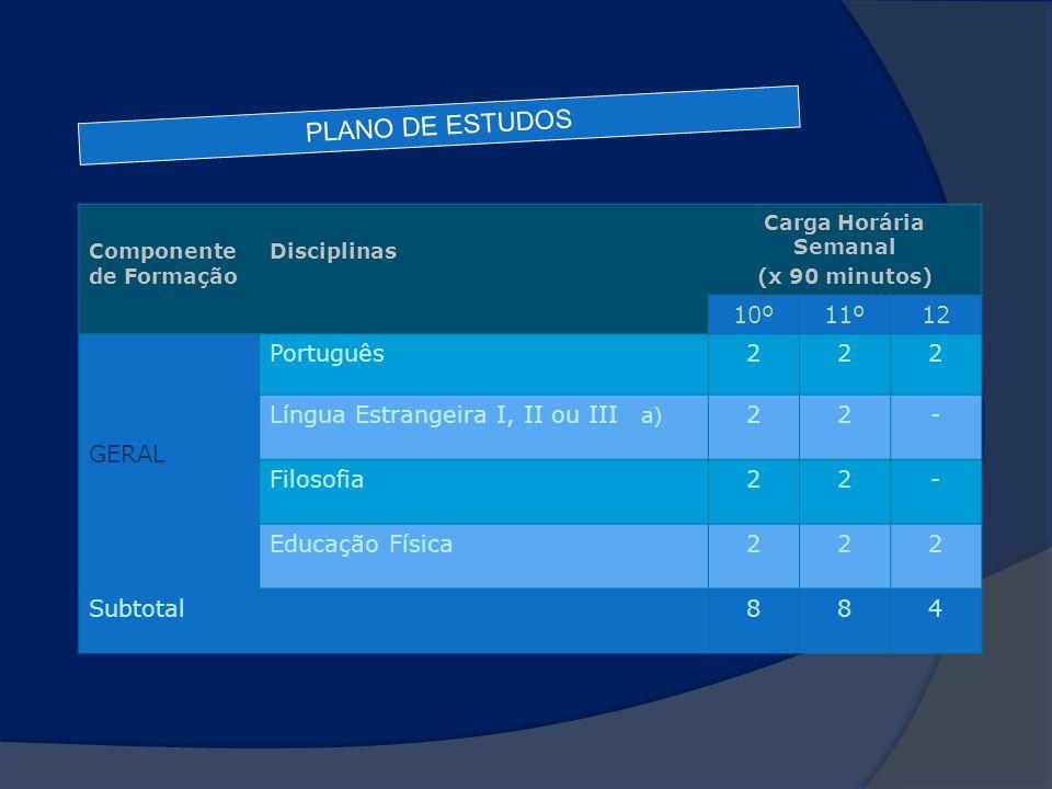 Componente de Formação Disciplinas Carga Horária Semanal (x 90 minutos) 10º11º12 GERAL Português222 Língua Estrangeira I, II ou III a) 22- Filosofia22