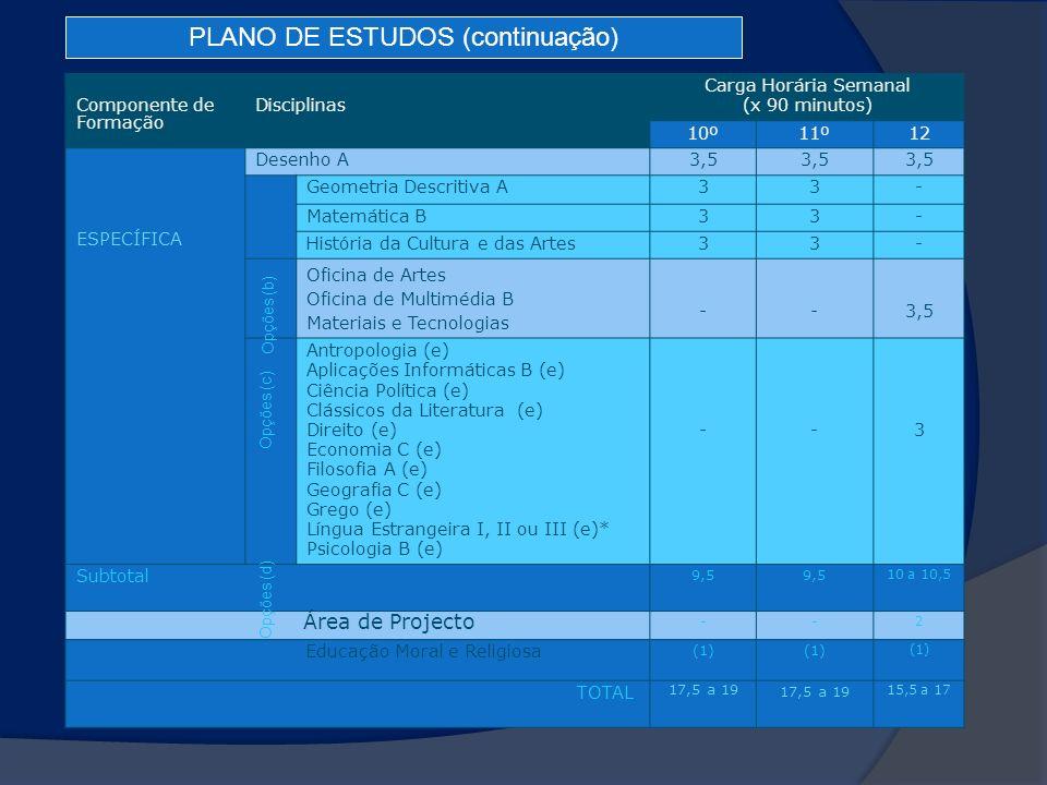 Componente de Formação Disciplinas Carga Horária Semanal (x 90 minutos) 10º11º12 ESPECÍFICA Desenho A3,5 Geometria Descritiva A33- Matemática B33- His
