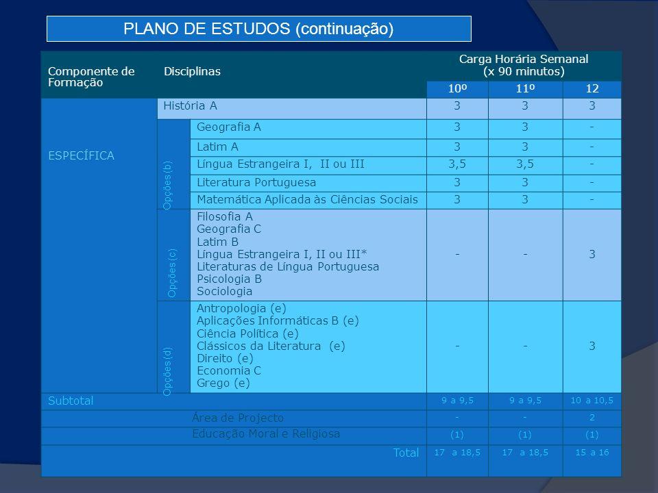 Componente de Formação Disciplinas Carga Horária Semanal (x 90 minutos) 10º11º12 ESPECÍFICA História A333 Geografia A33- Latim A33- Língua Estrangeira