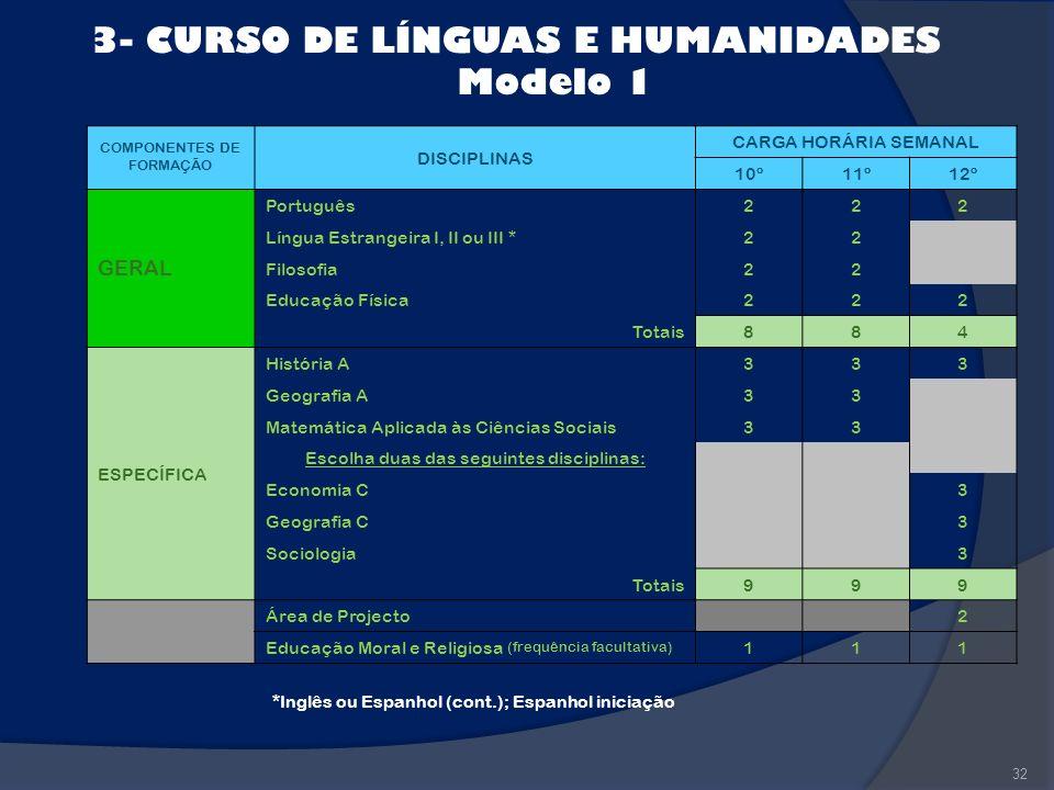 32 3- CURSO DE LÍNGUAS E HUMANIDADES Modelo 1 *Inglês ou Espanhol (cont.); Espanhol iniciação COMPONENTES DE FORMAÇÃO DISCIPLINAS CARGA HORÁRIA SEMANA