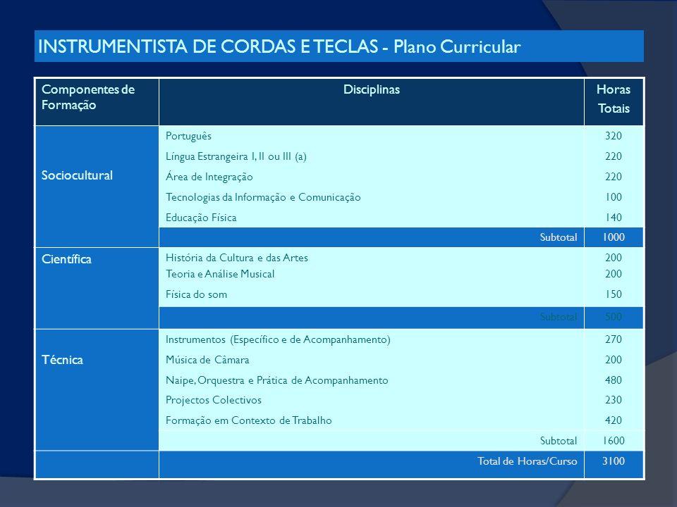 INSTRUMENTISTA DE CORDAS E TECLAS - Plano Curricular Componentes de Formação DisciplinasHoras Totais Sociocultural Português320 Língua Estrangeira I,