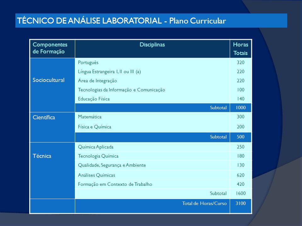 TÉCNICO DE ANÁLISE LABORATORIAL - Plano Curricular Componentes de Formação DisciplinasHoras Totais Sociocultural Português320 Língua Estrangeira I, II