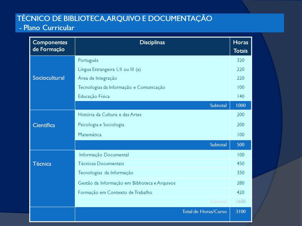 TÉCNICO DE BIBLIOTECA, ARQUIVO E DOCUMENTAÇÃO - Plano Curricular Componentes de Formação DisciplinasHoras Totais Sociocultural Português320 Língua Est