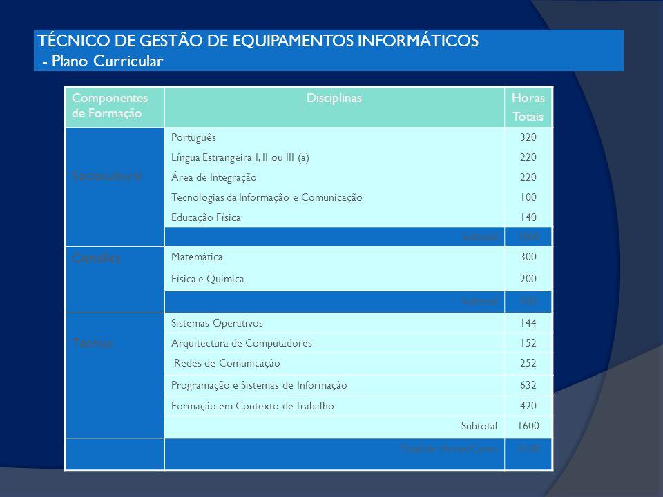 TÉCNICO DE GESTÃO DE EQUIPAMENTOS INFORMÁTICOS - Plano Curricular Componentes de Formação DisciplinasHoras Totais Sociocultural Português320 Língua Es