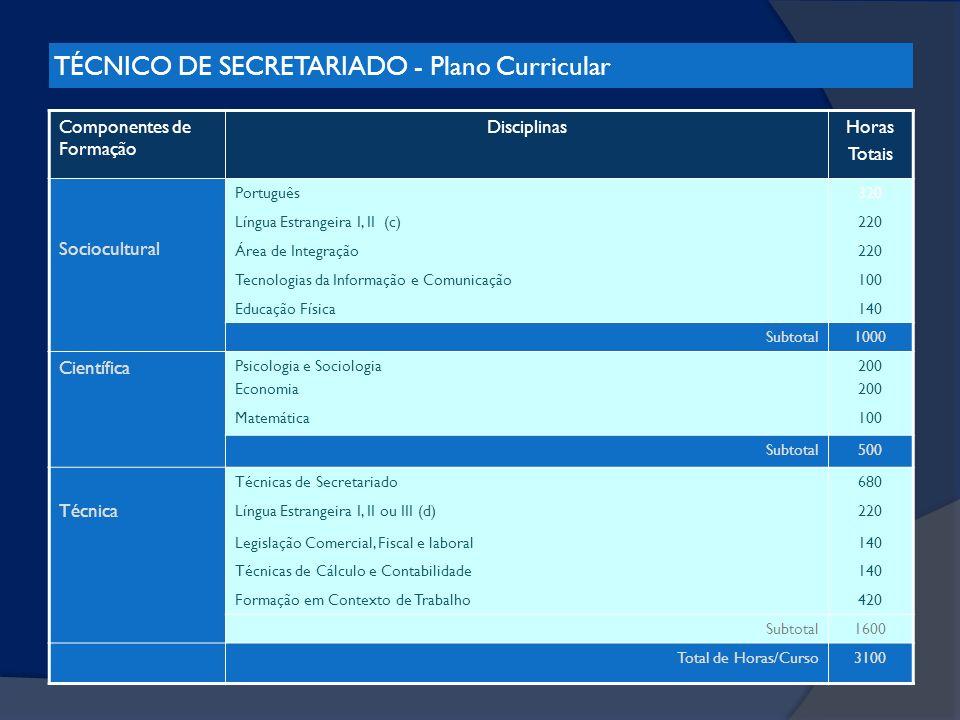TÉCNICO DE SECRETARIADO - Plano Curricular Componentes de Formação DisciplinasHoras Totais Sociocultural Português320 Língua Estrangeira I, II (c)220