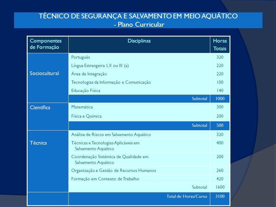 TÉCNICO DE SEGURANÇA E SALVAMENTO EM MEIO AQUÁTICO - Plano Curricular Componentes de Formação DisciplinasHoras Totais Sociocultural Português320 Língu