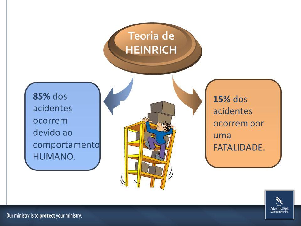 Teoria de HEINRICH 85% dos acidentes ocorrem devido ao comportamento HUMANO. 15% dos acidentes ocorrem por uma FATALIDADE.