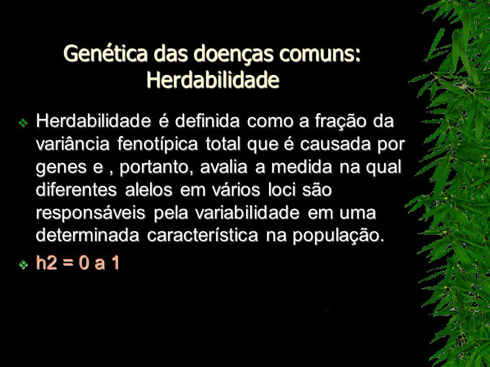 Genética das doenças comuns: Herdabilidade Herdabilidade é definida como a fração da variância fenotípica total que é causada por genes e, portanto, a