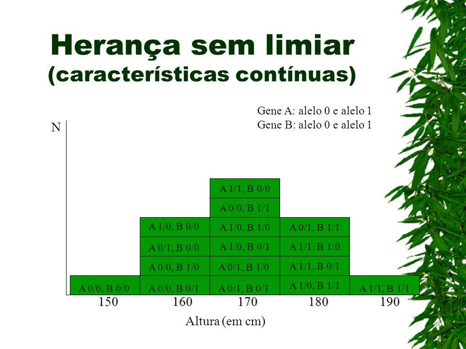 Herança sem limiar (características contínuas) A 1/0, B 1/0 A 1/0, B 0/1 A 0/1, B 1/1 A 1/1, B 1/0 A 1/1, B 0/1 A 1/1, B 1/1 A 1/0, B 1/1 A 1/1, B 0/0