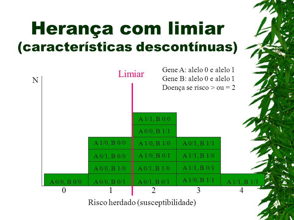 Herança com limiar (características descontínuas) A 1/0, B 1/0 A 1/0, B 0/1 A 0/1, B 1/1 A 1/1, B 1/0 A 1/1, B 0/1 A 1/1, B 1/1 A 1/0, B 1/1 A 1/1, B