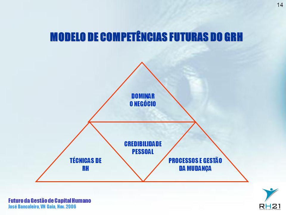 Futuro da Gestão de Capital Humano José Bancaleiro, VN Gaia, Nov. 2006 14 MODELO DE COMPETÊNCIAS FUTURAS DO GRH DOMINAR O NEGÓCIO CREDIBILIDADE PESSOA
