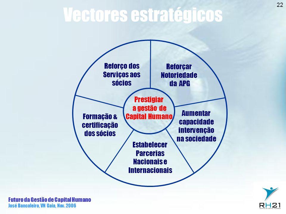 Futuro da Gestão de Capital Humano José Bancaleiro, VN Gaia, Nov. 2006 22 Reforçar Notoriedade da APG Aumentar capacidade intervenção na sociedade For