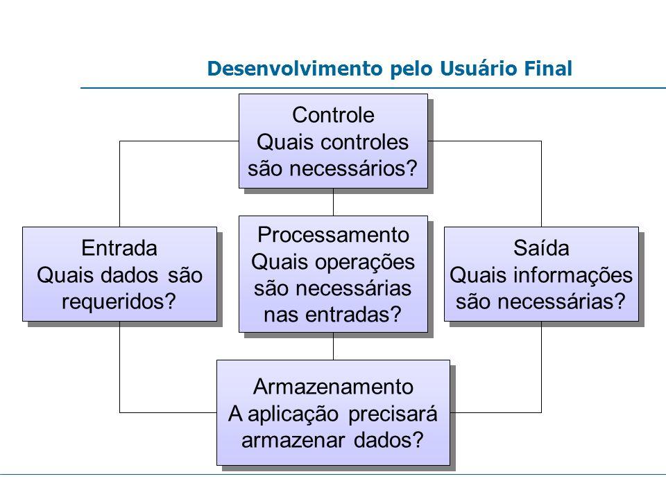 Desenvolvimento pelo Usuário Final Controle Quais controles são necessários? Controle Quais controles são necessários? Entrada Quais dados são requeri