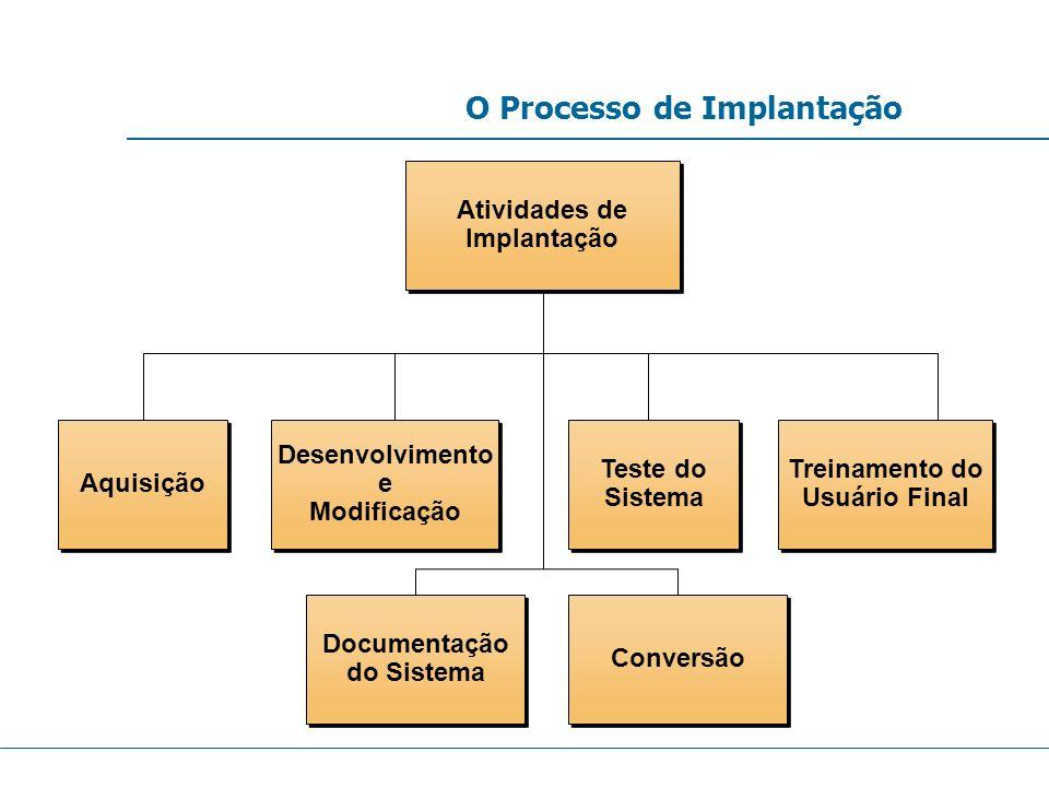 O Processo de Implantação Conversão Documentação do Sistema Documentação do Sistema Treinamento do Usuário Final Treinamento do Usuário Final Desenvol