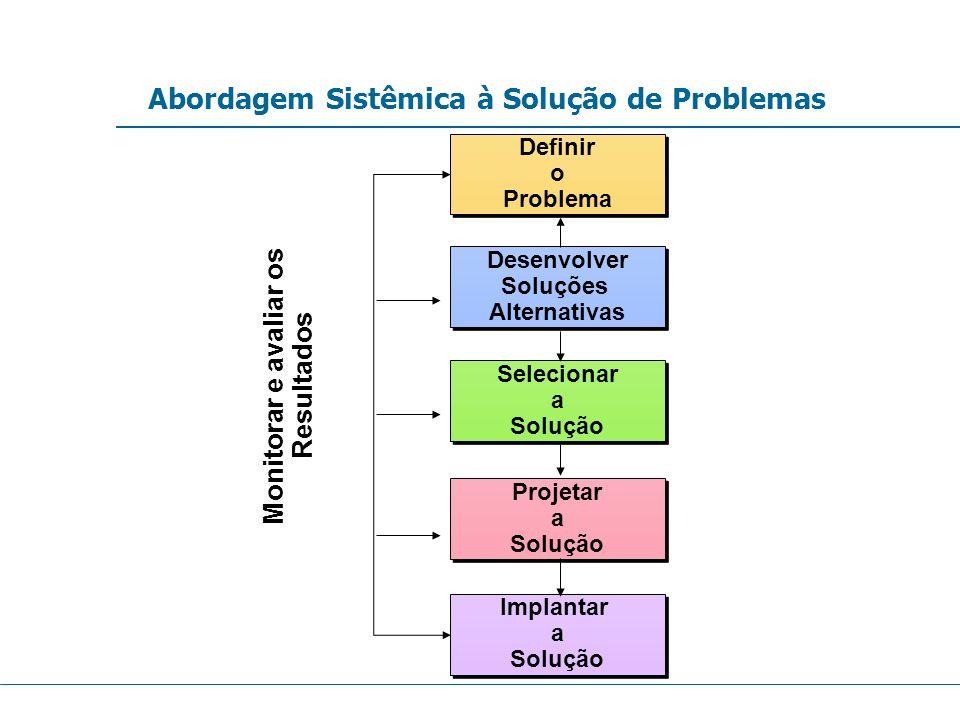 Abordagem Sistêmica à Solução de Problemas Projetar a Solução Projetar a Solução Definir o Problema Definir o Problema Desenvolver Soluções Alternativ