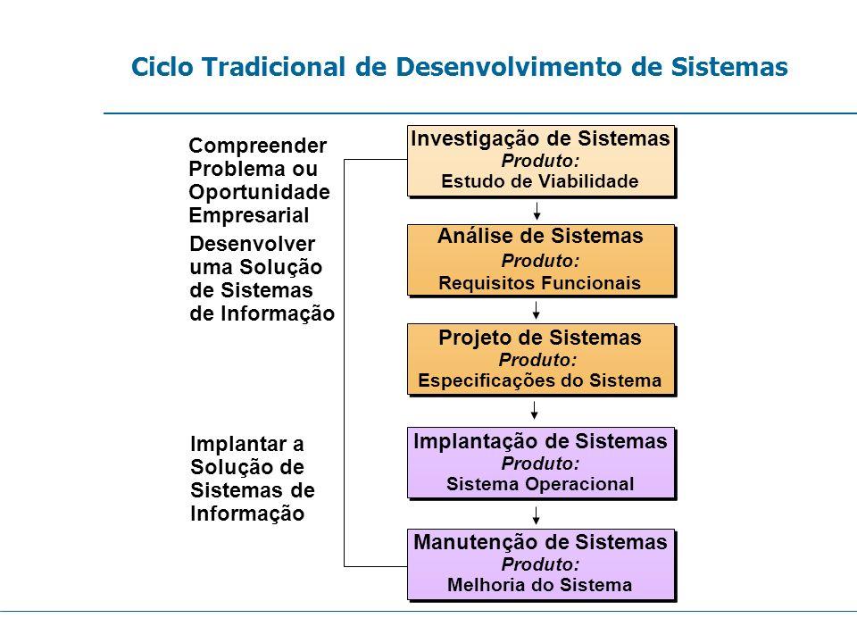 Ciclo Tradicional de Desenvolvimento de Sistemas Implantação de Sistemas Produto: Sistema Operacional Implantação de Sistemas Produto: Sistema Operaci