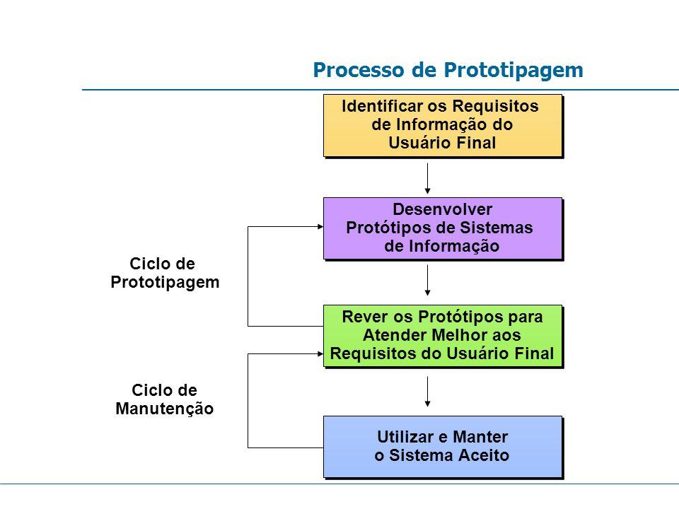 Processo de Prototipagem Utilizar e Manter o Sistema Aceito Utilizar e Manter o Sistema Aceito Identificar os Requisitos de Informação do Usuário Fina