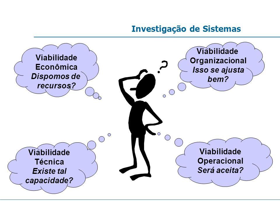 Investigação de Sistemas Viabilidade Organizacional Isso se ajusta bem? Viabilidade Operacional Será aceita? Viabilidade Econômica Dispomos de recurso