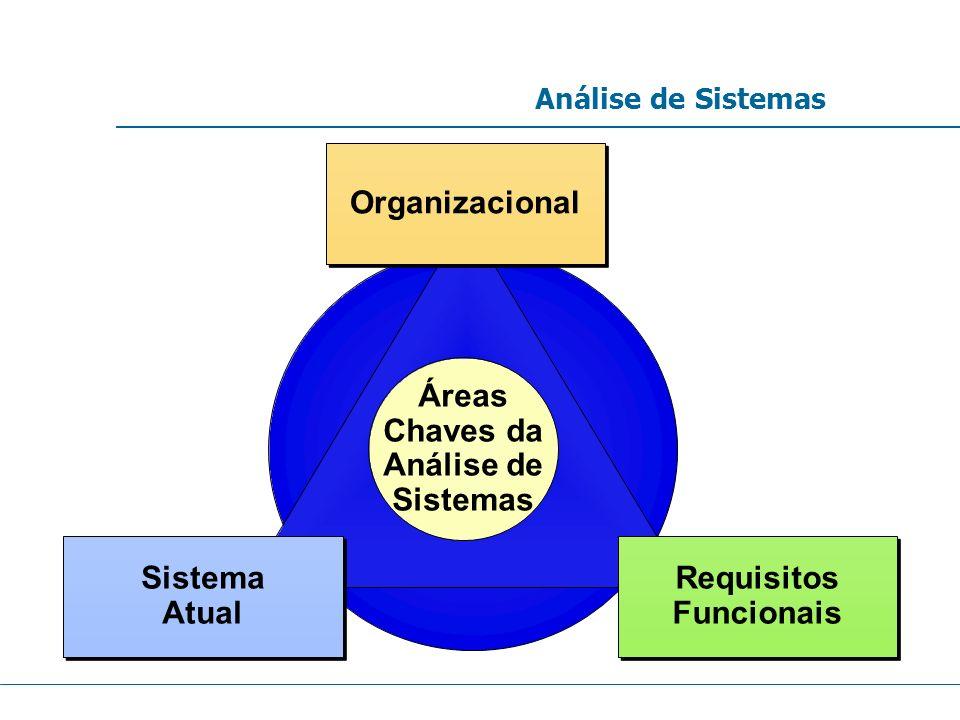 Análise de Sistemas Áreas Chaves da Análise de Sistemas Organizacional Requisitos Funcionais Requisitos Funcionais Sistema Atual Sistema Atual