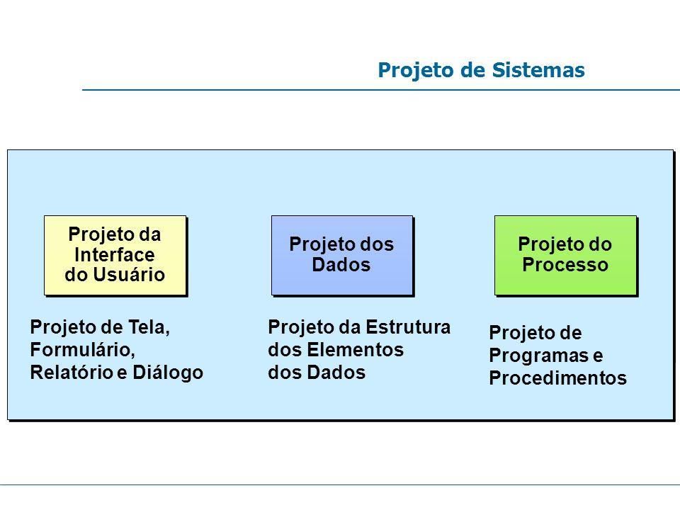 Projeto de Sistemas Projeto dos Dados Projeto dos Dados Projeto da Interface do Usuário Projeto da Interface do Usuário Projeto do Processo Projeto do