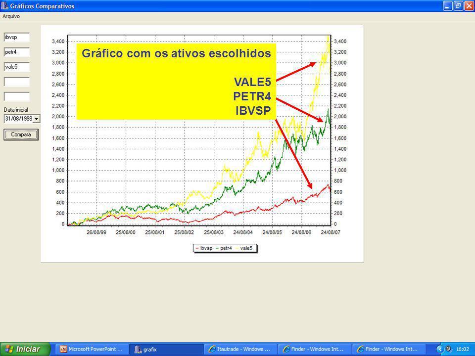 132 Gráfico com os ativos escolhidos VALE5 PETR4 IBVSP