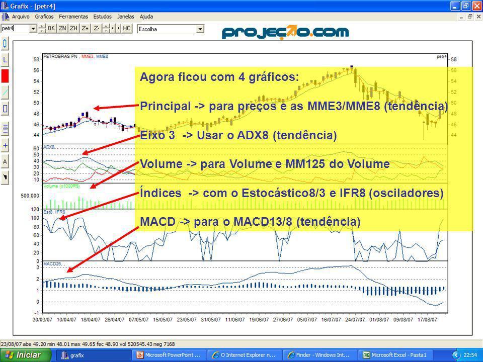 28 Agora ficou com 4 gráficos: Principal -> para preços e as MME3/MME8 (tendência) Eixo 3 -> Usar o ADX8 (tendência) Volume -> para Volume e MM125 do Volume Índices -> com o Estocástico8/3 e IFR8 (osciladores) MACD -> para o MACD13/8 (tendência)