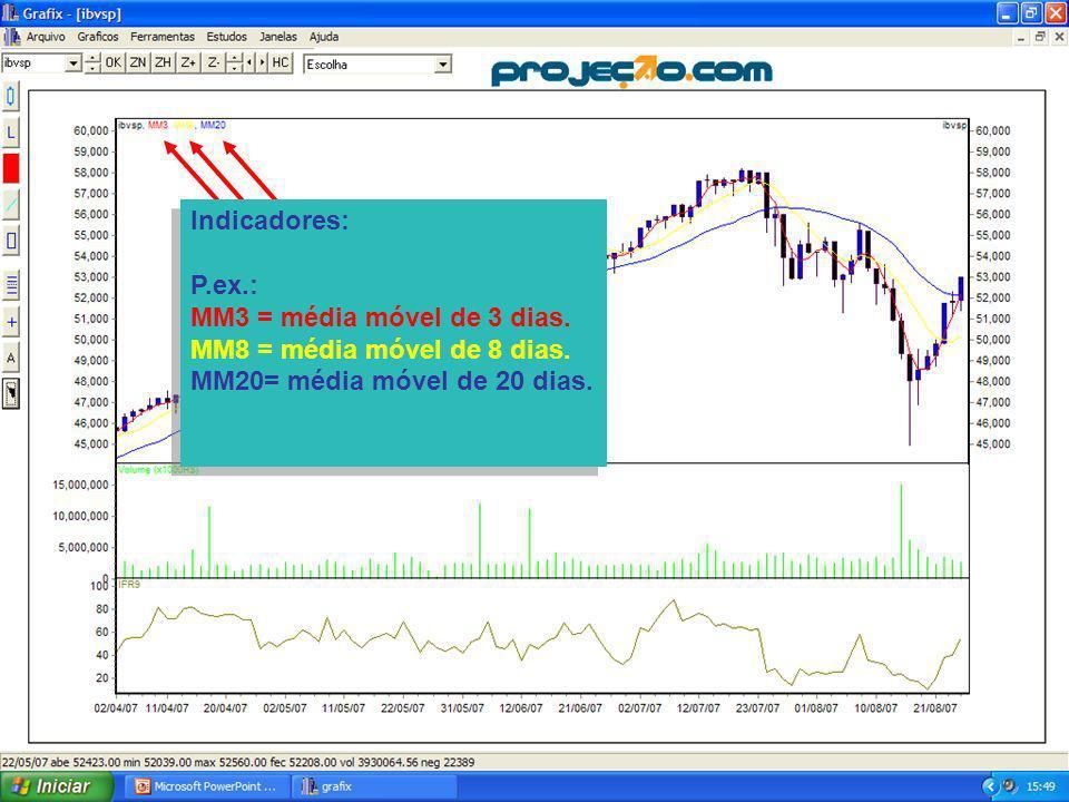 5 Indicadores: P.ex.: MM3 = média móvel de 3 dias.