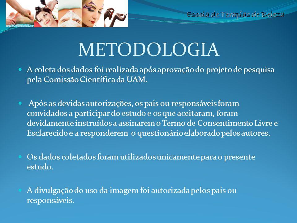 Escola de Terapias de Beleza METODOLOGIA A coleta dos dados foi realizada após aprovação do projeto de pesquisa pela Comissão Científica da UAM. Após